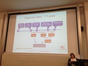 Diagram showing the average time to diagnosis for endometriosis