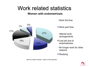 Pie chart survey of women with endometriosis who work