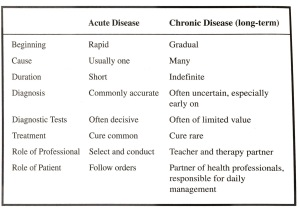 The differences between chronic and acute illness