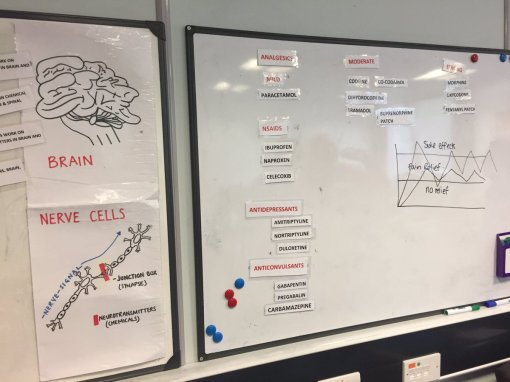 Two whiteboards showing how pain medication works, and the different types of painkillers.